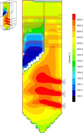 CFD Temperature Profile of Furnace