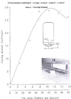 Wind Tunnel Graph